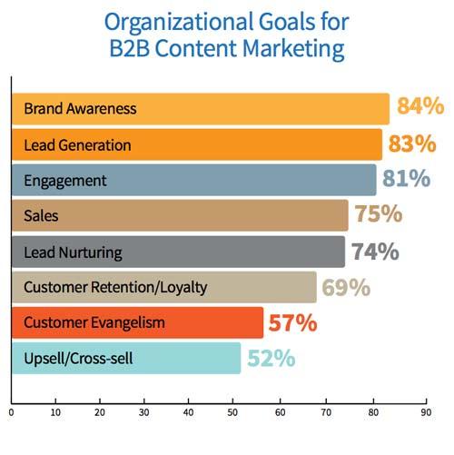 B2B Content Marketing Goals