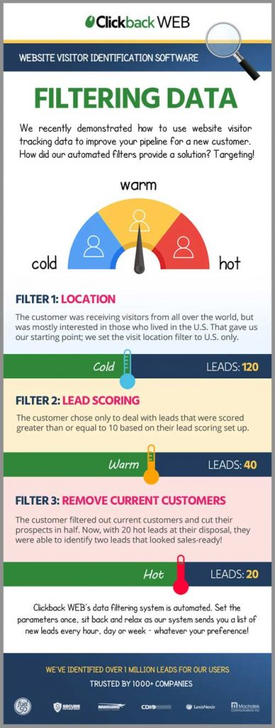 Lead Filtering Infographic