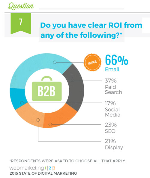 b2b email marketing stats