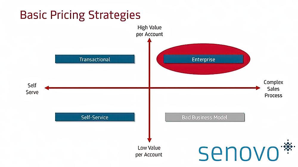 B2B pricing strategy basics